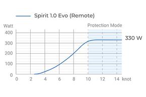 Spirit 1.0 Evo - CB: Hydrogeneratie Spirit 1.0 Evo