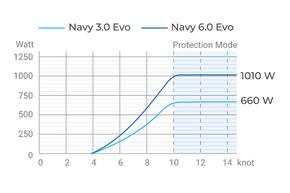 Navy 6.0 Evo - CB: Hydrogeneratie Navy 6.0