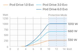 Pod Drive Evo - CB: Hydrogeneratie Pod Drive Evo