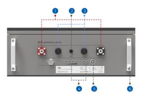 E-serie accu's - CB: Technische indeling