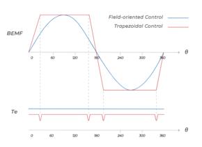 Meer over NVH-controle - CB: NVH - Veldgerichte controle